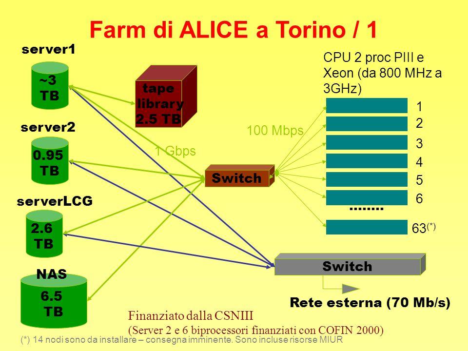 Farm di ALICE a Torino / 1 ~3 TB server1 0.95 TB server2 6.5 TB NAS tape library 2.5 TB........