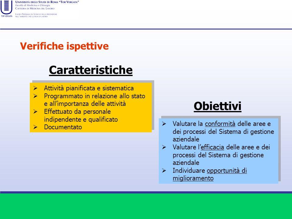 Caratteristiche Attività pianificata e sistematica Programmato in relazione allo stato e allimportanza delle attività Effettuato da personale indipend