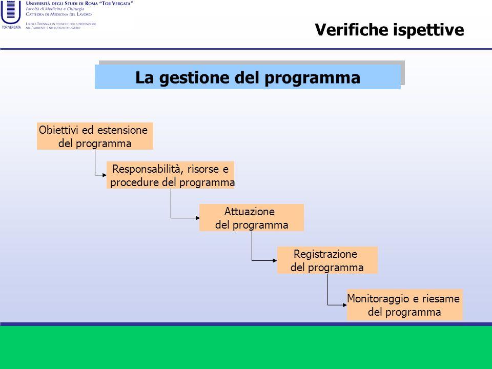 La gestione del programma Obiettivi ed estensione del programma Responsabilità, risorse e procedure del programma Attuazione del programma Registrazio
