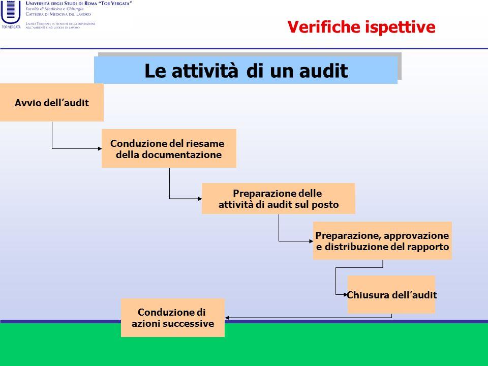 Le attività di un audit Avvio dellaudit Conduzione del riesame della documentazione Preparazione delle attività di audit sul posto Preparazione, appro