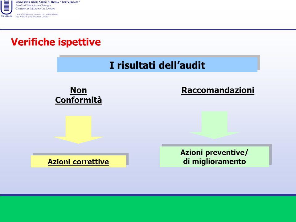I risultati dellaudit Non Conformità Raccomandazioni Azioni correttive Azioni preventive/ di miglioramento Azioni preventive/ di miglioramento Verific