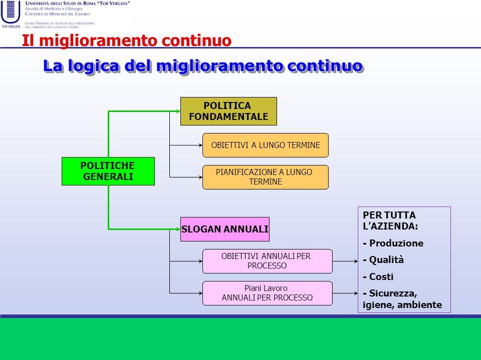 La logica del miglioramento continuo POLITICHE GENERALI POLITICA FONDAMENTALE SLOGAN ANNUALI OBIETTIVI A LUNGO TERMINE PIANIFICAZIONE A LUNGO TERMINE