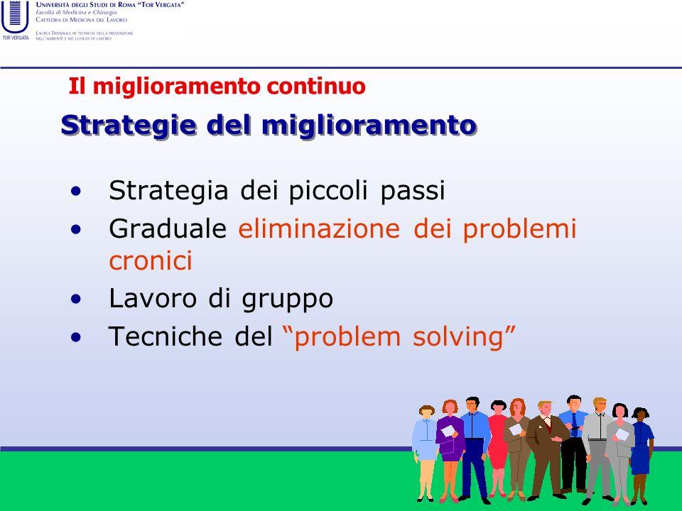 Strategia dei piccoli passi Graduale eliminazione dei problemi cronici Lavoro di gruppo Tecniche del problem solving Il personale è la risorsa pi ù im