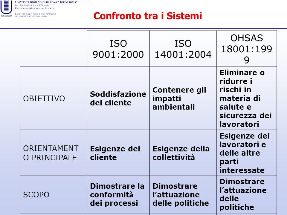 Confronto tra i Sistemi ISO 9001:2000 ISO 14001:2004 OHSAS 18001:199 9 OBIETTIVO Soddisfazione del cliente Contenere gli impatti ambientali Eliminare