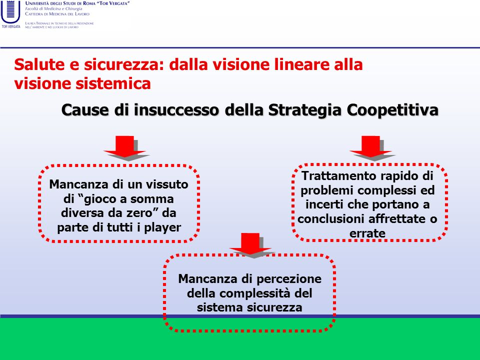 Cause di insuccesso della Strategia Coopetitiva Mancanza di percezione della complessità del sistema sicurezza Trattamento rapido di problemi compless