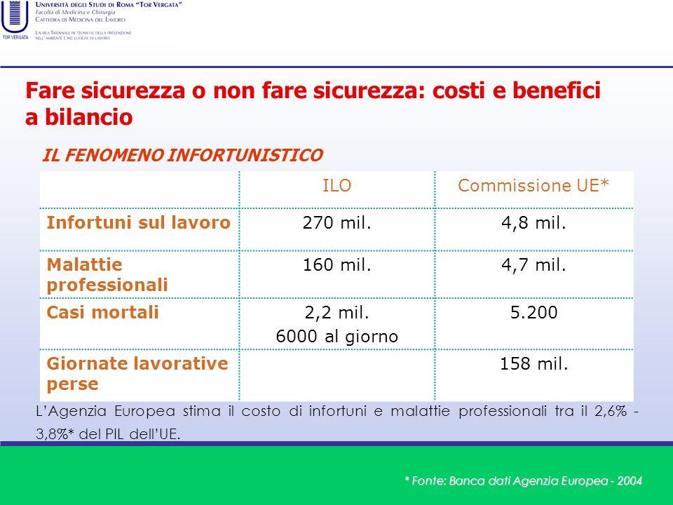 ILOCommissione UE* Infortuni sul lavoro270 mil.4,8 mil. Malattie professionali 160 mil.4,7 mil. Casi mortali2,2 mil. 6000 al giorno 5.200 Giornate lav