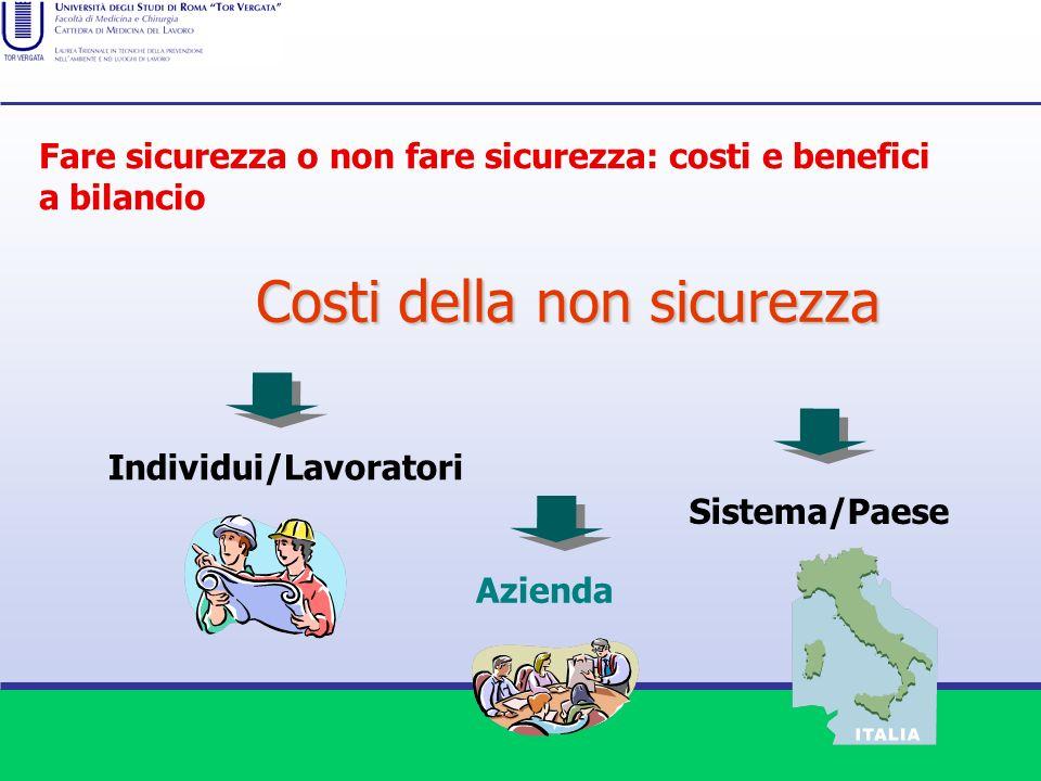 Costi della non sicurezza Individui/Lavoratori Azienda Sistema/Paese Fare sicurezza o non fare sicurezza: costi e benefici a bilancio
