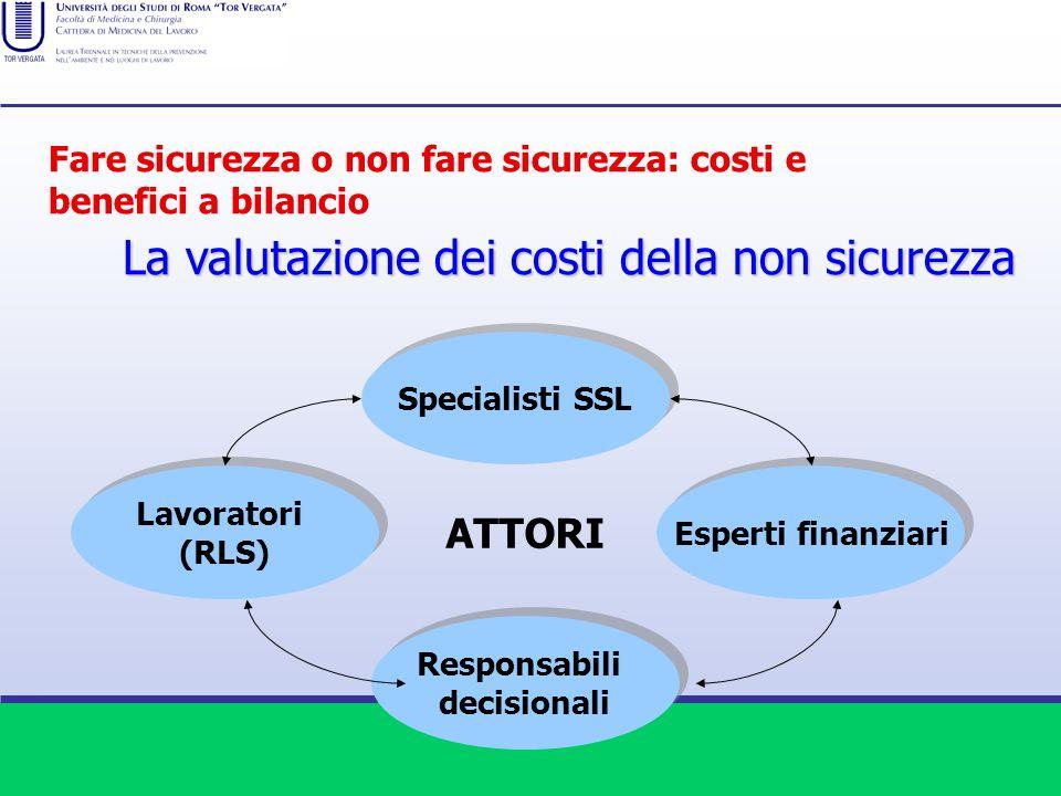 La valutazione dei costi della non sicurezza Lavoratori (RLS) Lavoratori (RLS) Specialisti SSL Esperti finanziari Responsabili decisionali Responsabil