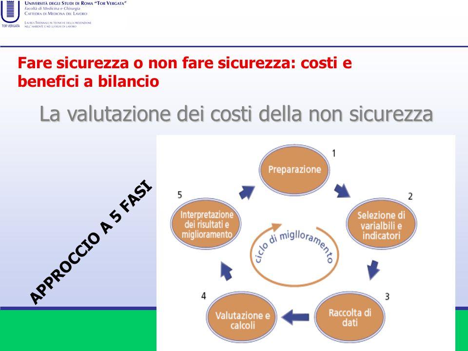APPROCCIO A 5 FASI La valutazione dei costi della non sicurezza Fare sicurezza o non fare sicurezza: costi e benefici a bilancio