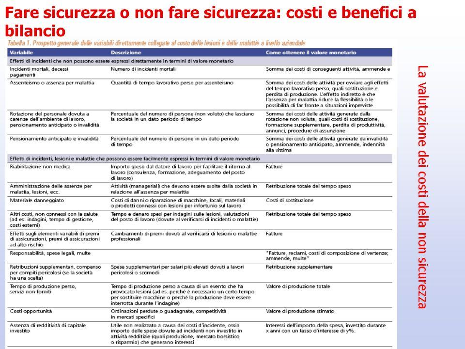 La valutazione dei costi della non sicurezza Fare sicurezza o non fare sicurezza: costi e benefici a bilancio