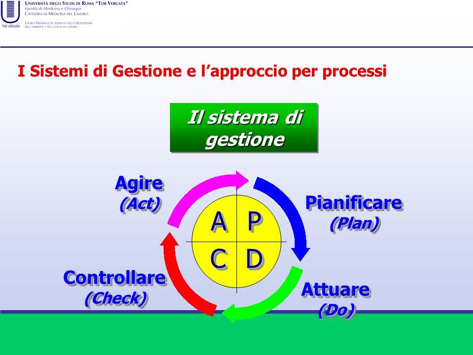 Pianificare(Plan)Pianificare(Plan) Il sistema di gestione AAPP DDCC Attuare(Do)Attuare(Do) Controllare(Check)Controllare(Check) Agire(Act)Agire(Act) I