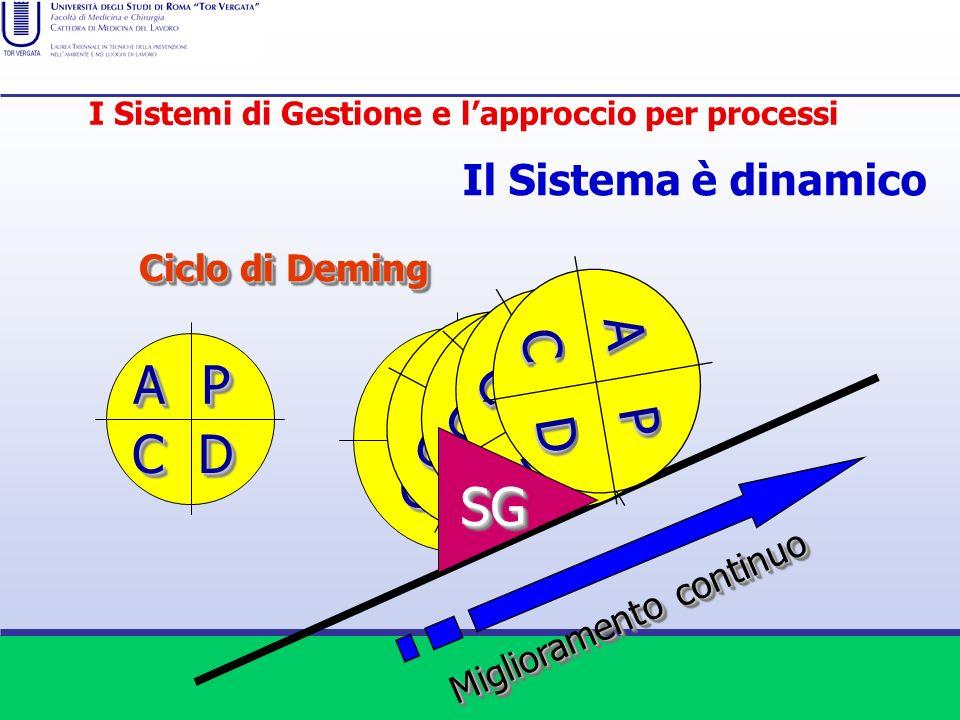 Il Sistema è dinamico I Sistemi di Gestione e lapproccio per processi Ciclo di Deming Miglioramento continuo AAPP DDCC AAPP DDCC AAPP DDCC AAPP DDCC A