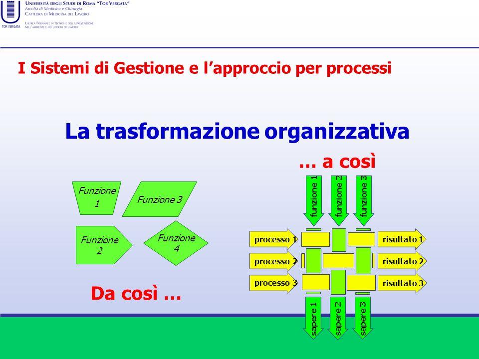 Da così … Funzione 3 Funzione 4 Funzione 2 processo 1 processo 2 processo 3 risultato 1 risultato 2 risultato 3 funzione 1funzione 2funzione 3 sapere