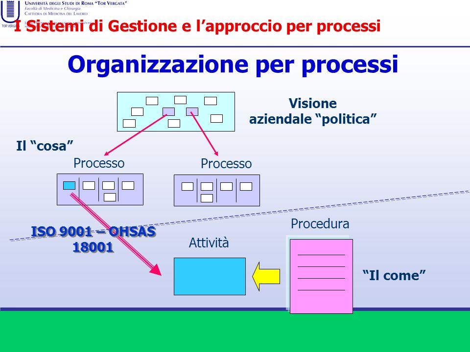 Visione aziendale politica Il cosa Processo Procedura Il come Processo Attività ISO 9001 – OHSAS 18001 Organizzazione per processi I Sistemi di Gestio