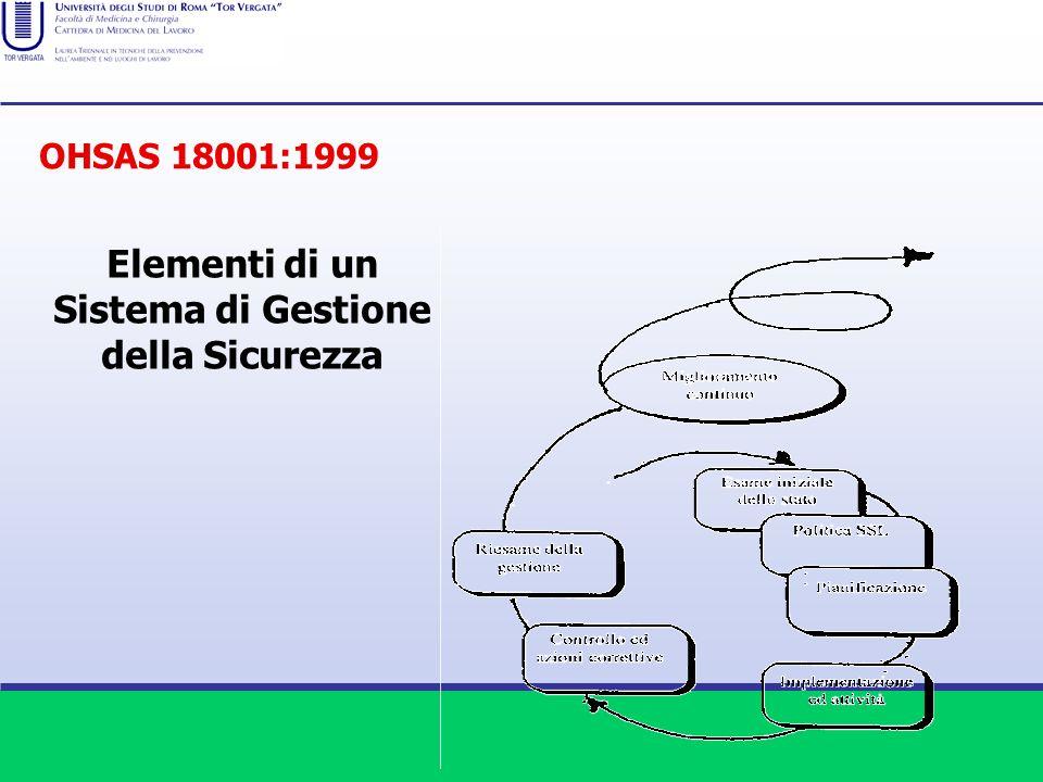 Elementi di un Sistema di Gestione della Sicurezza OHSAS 18001:1999