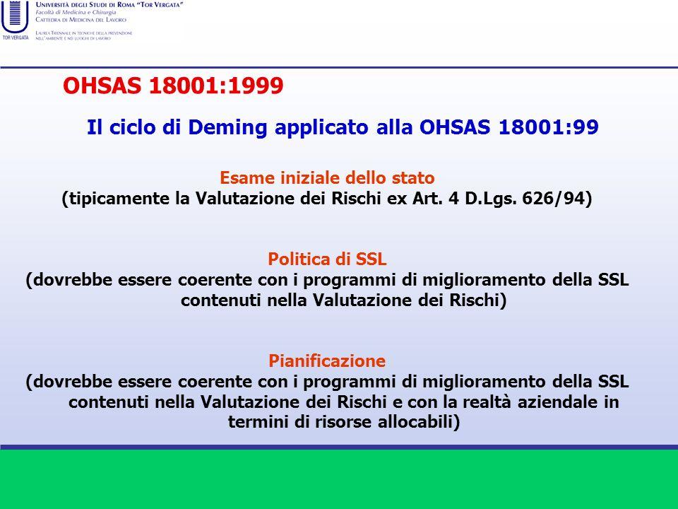 Il ciclo di Deming applicato alla OHSAS 18001:99 Esame iniziale dello stato (tipicamente la Valutazione dei Rischi ex Art. 4 D.Lgs. 626/94) Politica d