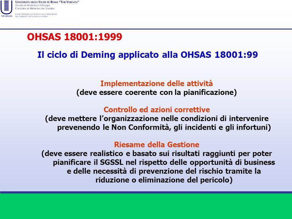 Implementazione delle attività (deve essere coerente con la pianificazione) Controllo ed azioni correttive (deve mettere lorganizzazione nelle condizi