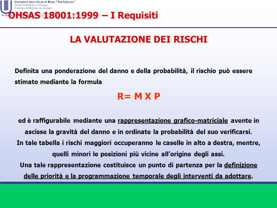 LA VALUTAZIONE DEI RISCHI Definita una ponderazione del danno e della probabilità, il rischio può essere stimato mediante la formula R= M X P ed è raf