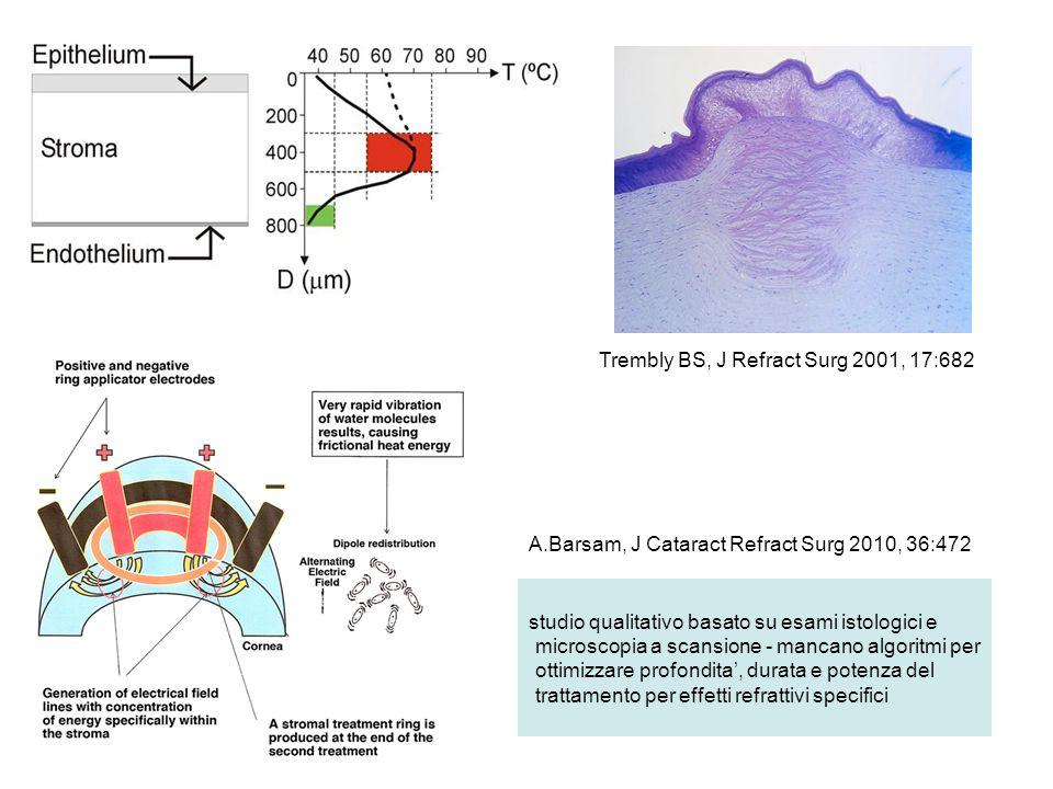 studio qualitativo basato su esami istologici e microscopia a scansione - mancano algoritmi per ottimizzare profondita, durata e potenza del trattamento per effetti refrattivi specifici A.Barsam, J Cataract Refract Surg 2010, 36:472 Trembly BS, J Refract Surg 2001, 17:682