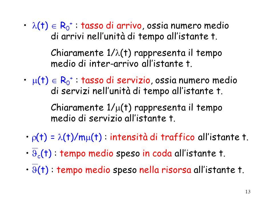 13 (t) R 0 + : tasso di arrivo, ossia numero medio di arrivi nellunità di tempo allistante t. Chiaramente 1/ (t) rappresenta il tempo medio di inter-a