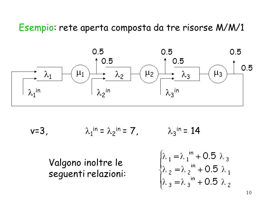 10 Esempio: rete aperta composta da tre risorse M/M/1 1 2 3 1 2 3 1 in 2 in 3 in 0.5 v=3, 1 in = 2 in = 7, 3 in = 14 Valgono inoltre le seguenti relaz