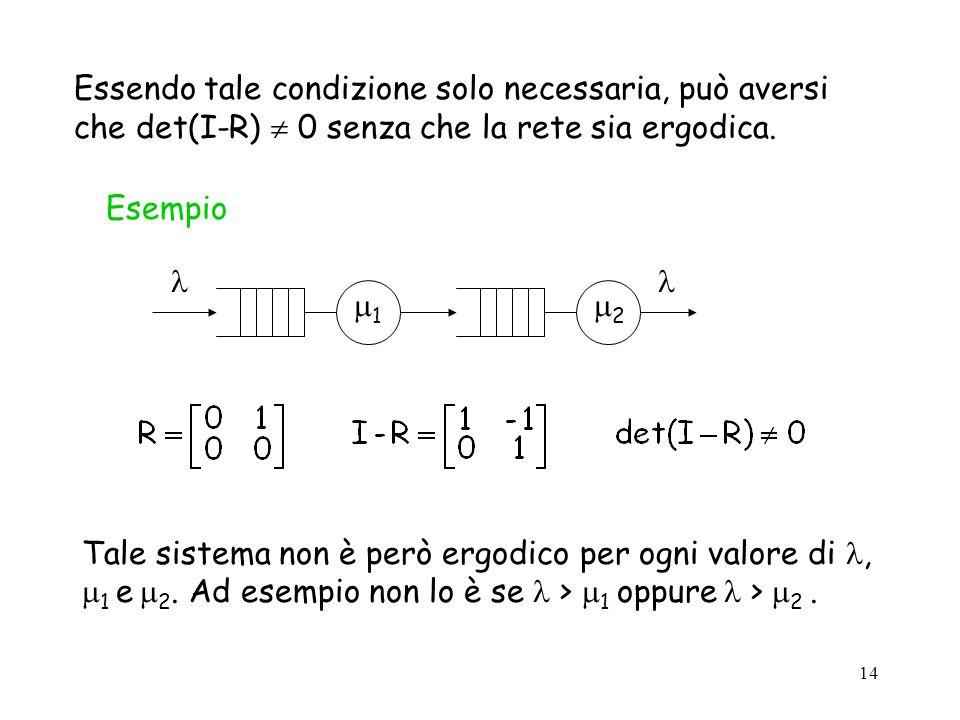 14 Essendo tale condizione solo necessaria, può aversi che det(I-R) 0 senza che la rete sia ergodica. 1 2 Tale sistema non è però ergodico per ogni va