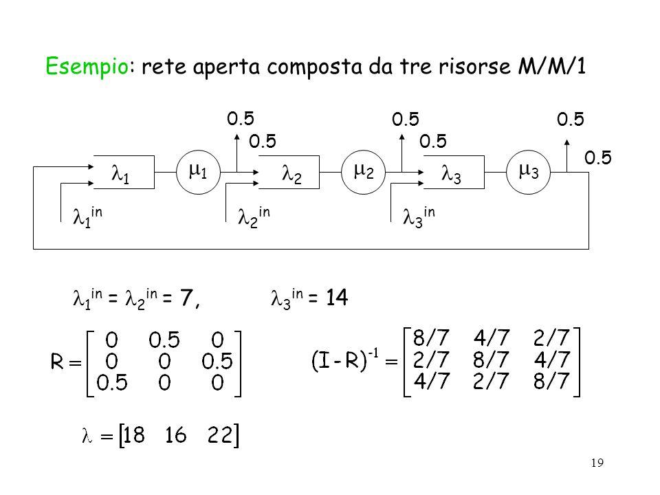 19 Esempio: rete aperta composta da tre risorse M/M/1 1 2 3 1 2 3 1 in 2 in 3 in 0.5 1 in = 2 in = 7, 3 in = 14