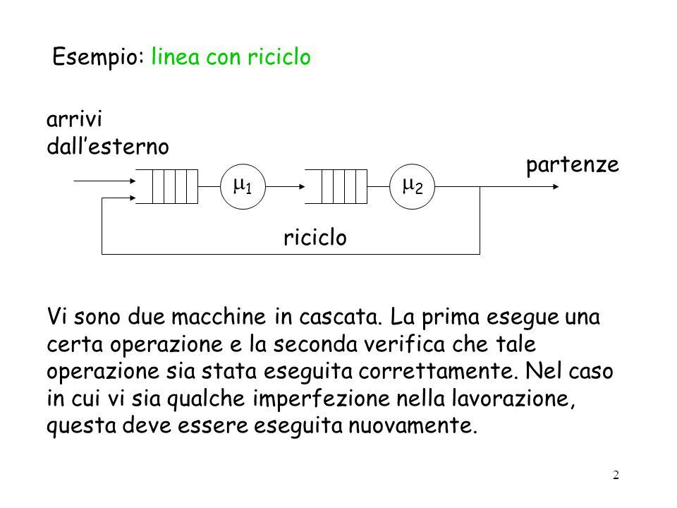 2 Esempio: linea con riciclo arrivi dallesterno 1 2 partenze riciclo Vi sono due macchine in cascata. La prima esegue una certa operazione e la second