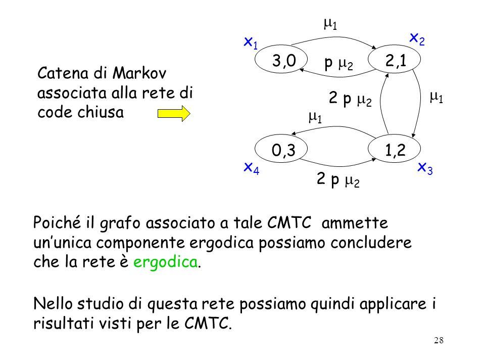 28 Poiché il grafo associato a tale CMTC ammette ununica componente ergodica possiamo concludere che la rete è ergodica. Nello studio di questa rete p