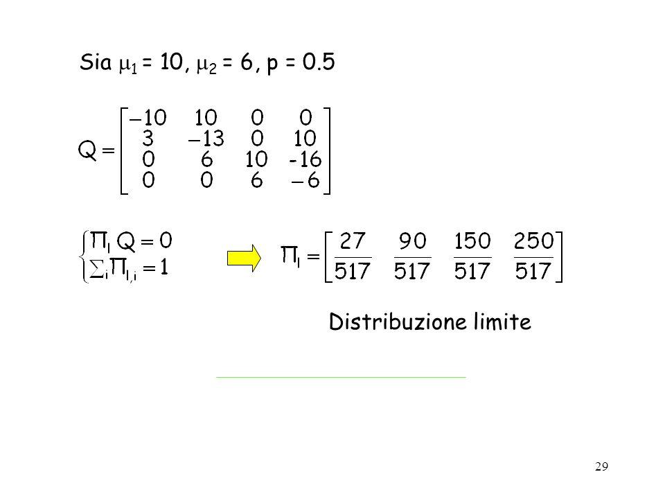 29 Sia 1 = 10, 2 = 6, p = 0.5 Distribuzione limite