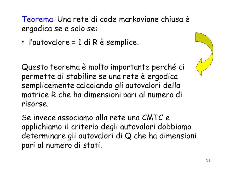 31 Teorema: Una rete di code markoviane chiusa è ergodica se e solo se: lautovalore = 1 di R è semplice. Questo teorema è molto importante perché ci p