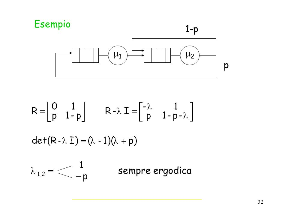 32 Esempio 1 2 1-p p sempre ergodica
