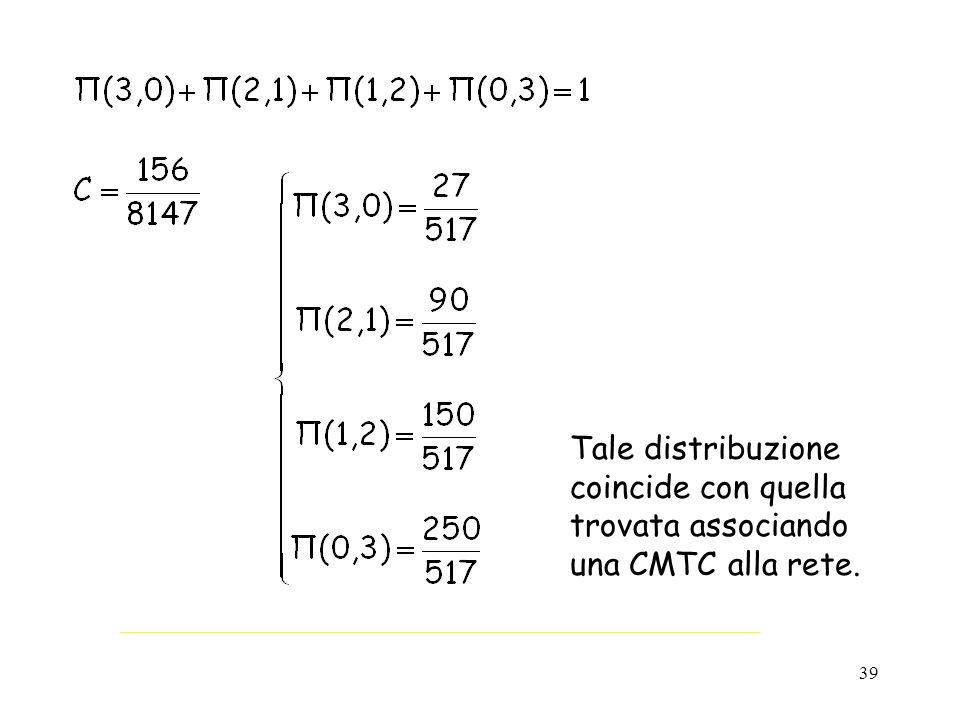 39 Tale distribuzione coincide con quella trovata associando una CMTC alla rete.