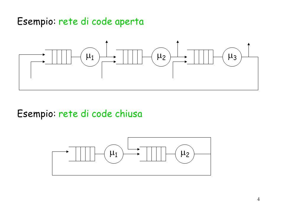 15 Definiamo stato di una rete di code con v risorse, un vettore riga x con v componenti, la cui i-esima componente x(i) rappresenta il numero di utenti nella i-esima risorsa.