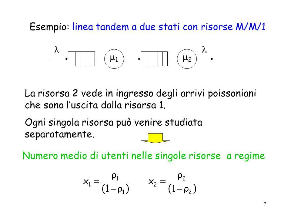 7 Esempio: linea tandem a due stati con risorse M/M/1 1 2 La risorsa 2 vede in ingresso degli arrivi poissoniani che sono luscita dalla risorsa 1. Ogn