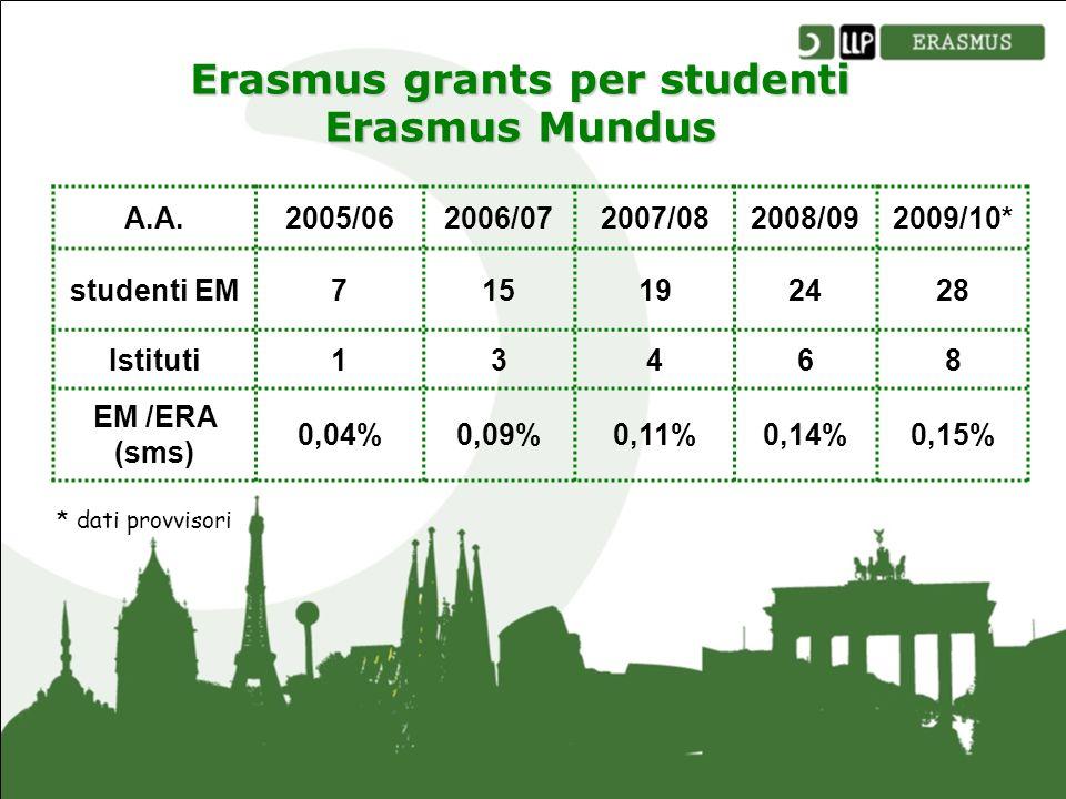 Erasmus grants per studenti Erasmus Mundus A.A.2005/062006/072007/082008/092009/10* studenti EM715192428 Istituti13468 EM /ERA (sms) 0,04%0,09%0,11%0,14%0,15% * dati provvisori