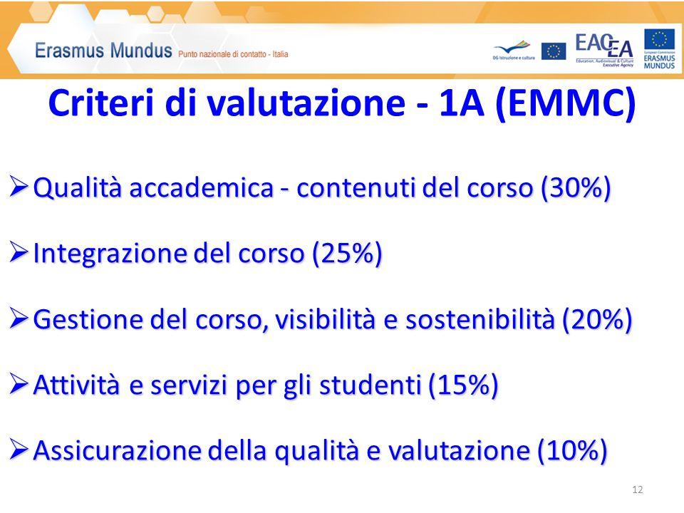 Qualità accademica - contenuti del corso (30%) Qualità accademica - contenuti del corso (30%) Integrazione del corso (25%) Integrazione del corso (25%) Gestione del corso, visibilità e sostenibilità (20%) Gestione del corso, visibilità e sostenibilità (20%) Attività e servizi per gli studenti (15%) Attività e servizi per gli studenti (15%) Assicurazione della qualità e valutazione (10%) Assicurazione della qualità e valutazione (10%) Criteri di valutazione - 1A (EMMC) 12