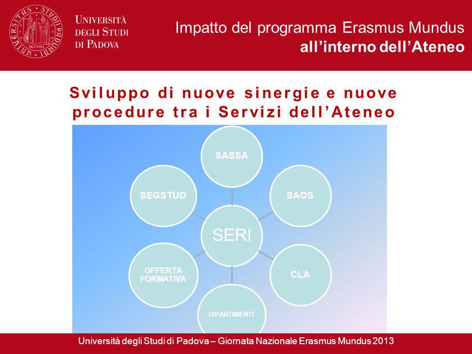 Sviluppo di nuove sinergie e nuove procedure tra i Servizi dellAteneo SERI SASSASAOSCLA DIPARTIMENTI OFFERTA FORMATIVA SEGSTUD Università degli Studi