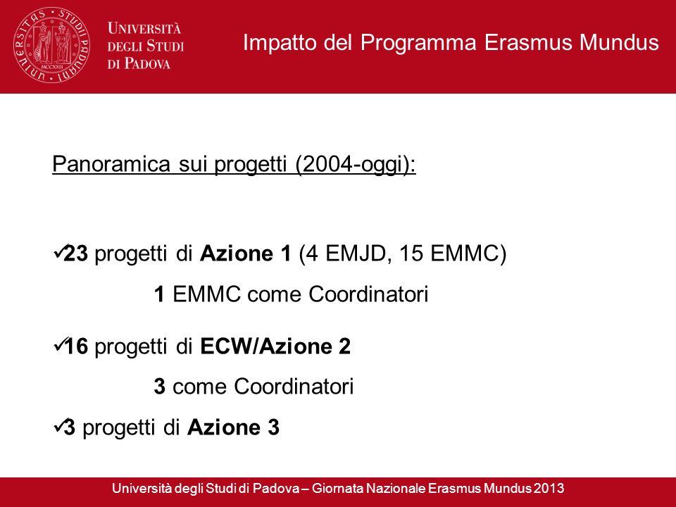 Panoramica sui progetti (2004-oggi): 23 progetti di Azione 1 (4 EMJD, 15 EMMC) 1 EMMC come Coordinatori 16 progetti di ECW/Azione 2 3 come Coordinator