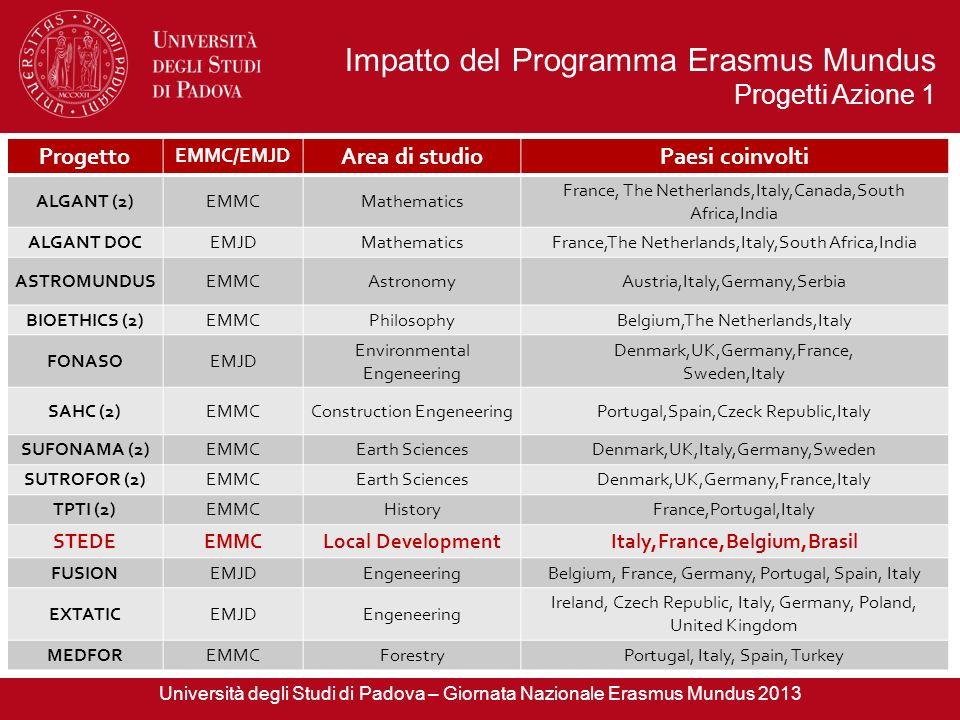 Impatto del Programma Erasmus Mundus Progetti Azione 1 Progetto EMMC/EMJD Area di studioPaesi coinvolti ALGANT (2)EMMCMathematics France, The Netherla