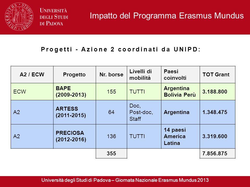 Impatto del Programma Erasmus Mundus A2 / ECWProgettoNr. borse Livelli di mobilità Paesi coinvolti TOT Grant ECW BAPE (2009-2013) 155TUTTI Argentina B