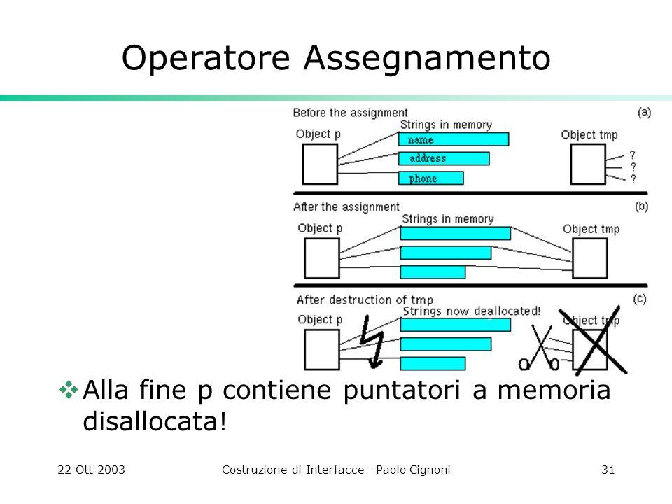 22 Ott 2003Costruzione di Interfacce - Paolo Cignoni31 Operatore Assegnamento Alla fine p contiene puntatori a memoria disallocata!