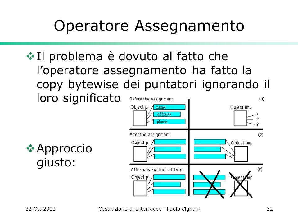 22 Ott 2003Costruzione di Interfacce - Paolo Cignoni32 Operatore Assegnamento Il problema è dovuto al fatto che loperatore assegnamento ha fatto la co