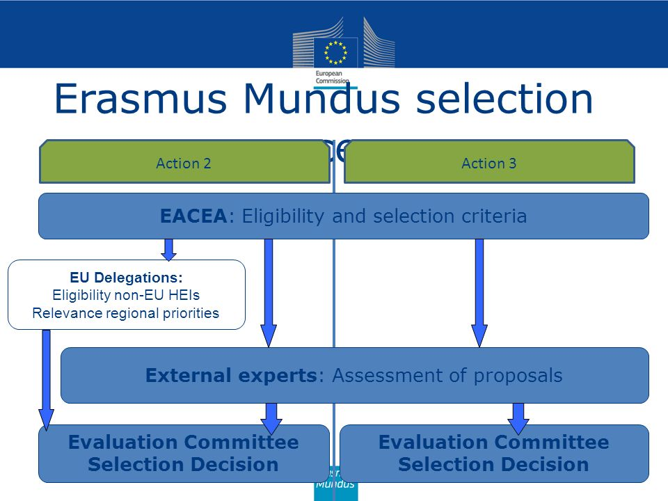 Erasmus Mundus selection process 36 EACEA: Eligibility and selection criteria EU Delegations: Eligibility non-EU HEIs Relevance regional priorities Ex
