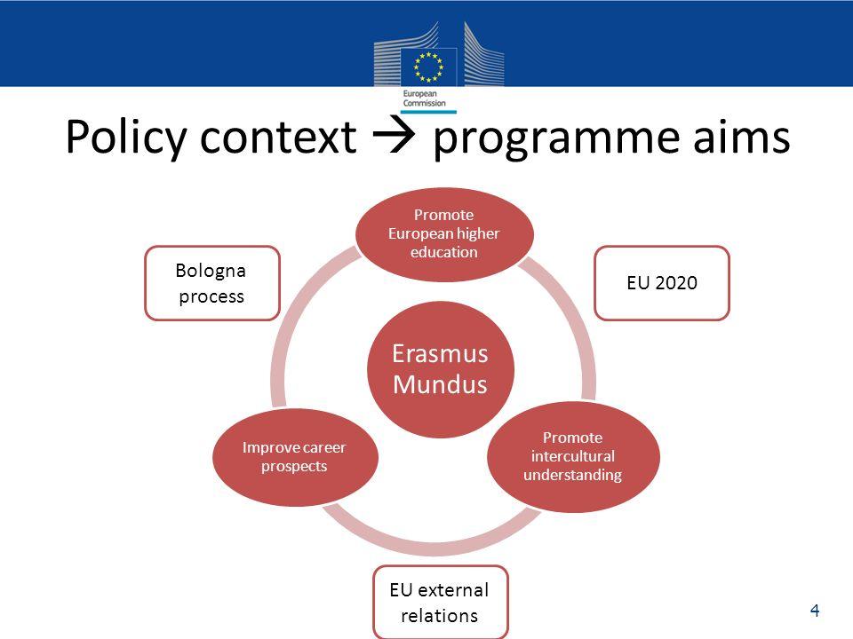Punto nazionale di contatto Erasmus Mundus info@erasmusmundus.it http://www.erasmusmundus.it Viale XXI aprile, 36 00162 Roma Grazie dellattenzione.