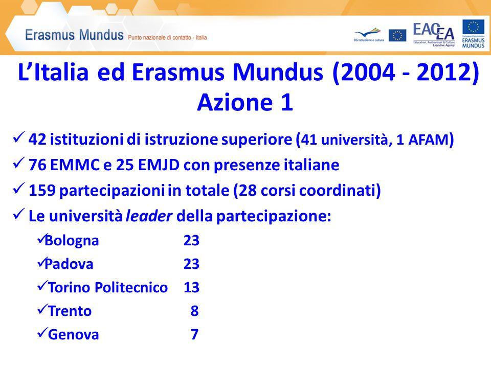 LItalia ed Erasmus Mundus (2004 - 2012) Azione 1 42 istituzioni di istruzione superiore ( 41 università, 1 AFAM ) 76 EMMC e 25 EMJD con presenze itali