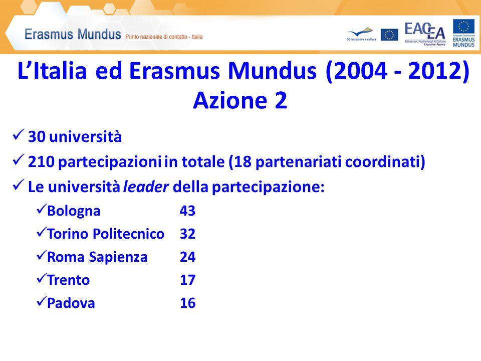 LItalia ed Erasmus Mundus (2004 - 2012) Azione 2 30 università 210 partecipazioni in totale (18 partenariati coordinati) Le università leader della pa