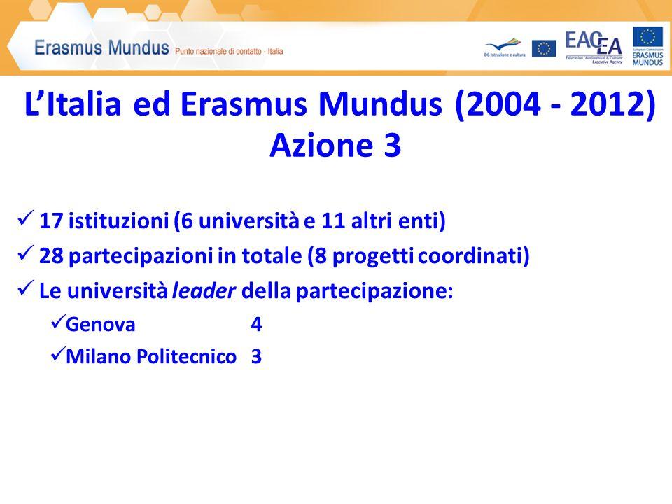 LItalia ed Erasmus Mundus (2004 - 2012) Azione 3 17 istituzioni (6 università e 11 altri enti) 28 partecipazioni in totale (8 progetti coordinati) Le