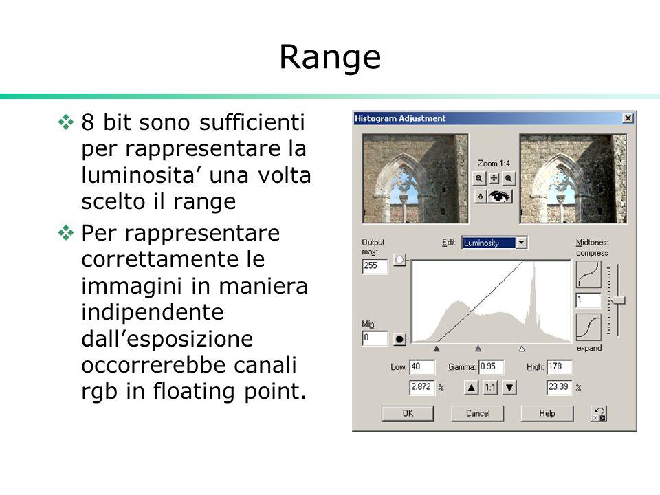 Range 8 bit sono sufficienti per rappresentare la luminosita una volta scelto il range Per rappresentare correttamente le immagini in maniera indipend