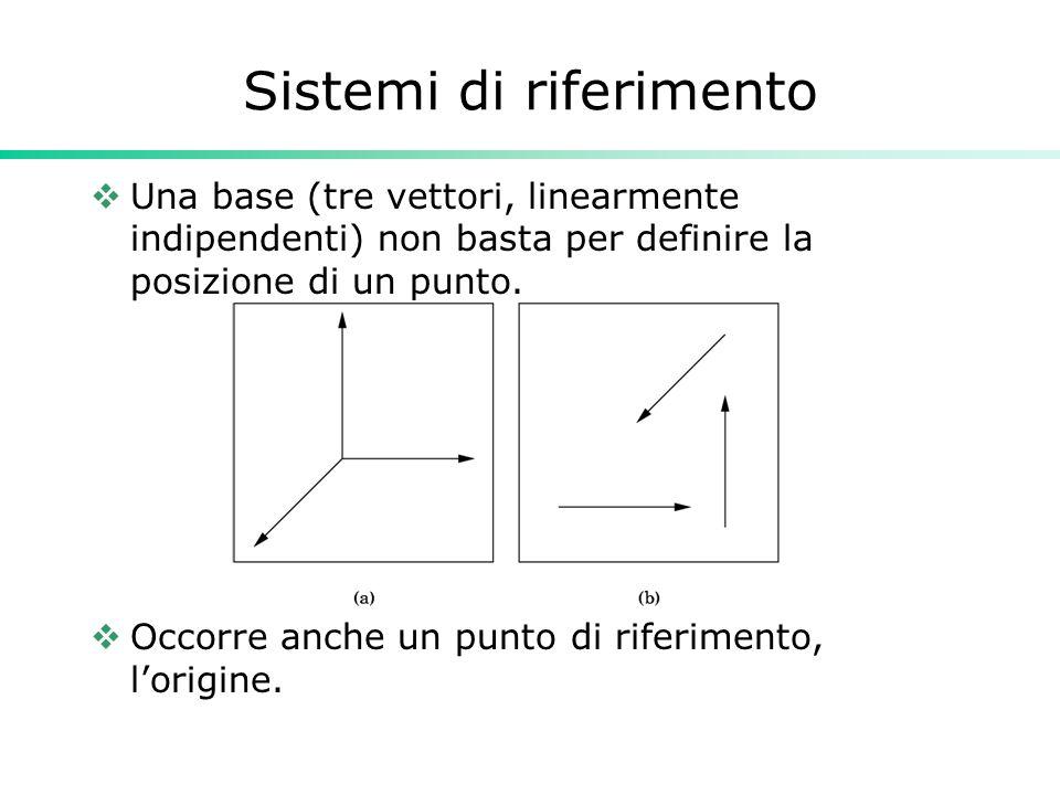 Sistemi di riferimento Una base (tre vettori, linearmente indipendenti) non basta per definire la posizione di un punto. Occorre anche un punto di rif